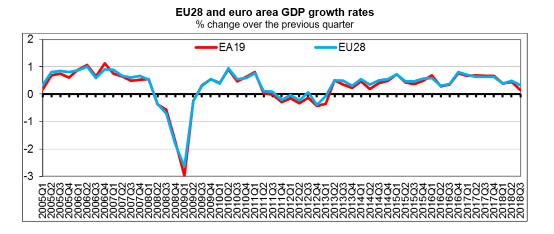 Q3 2018 GDP Eurozone and EU