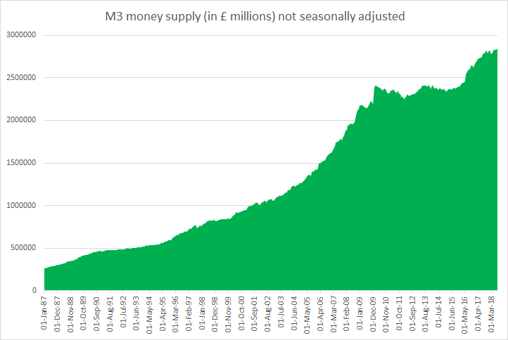 UK M3 money supply October 2018
