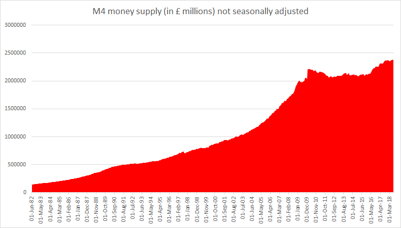 UK M4 money supply October 2018
