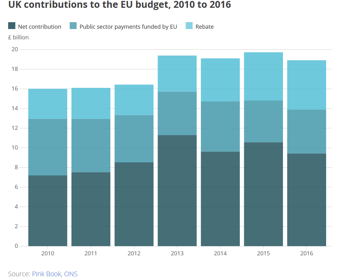 UK contribution to the EU 2010 to 2016