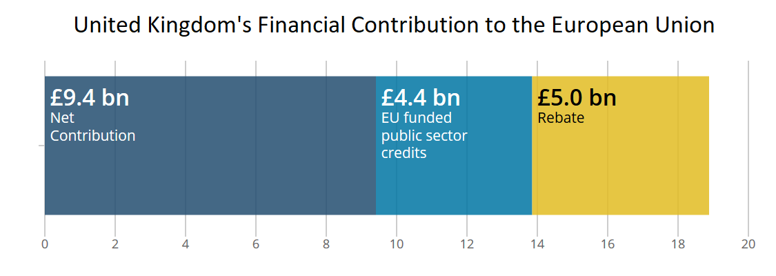 UK contribution to the EU in 2016