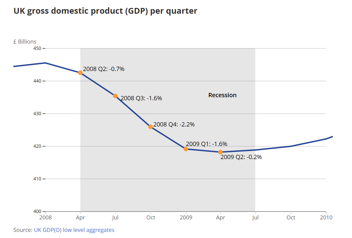 UK economy 10 years on from 2008 GDP 2