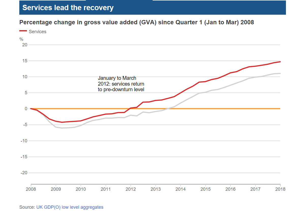 UK economy 10 years on from 2008 GDP 4