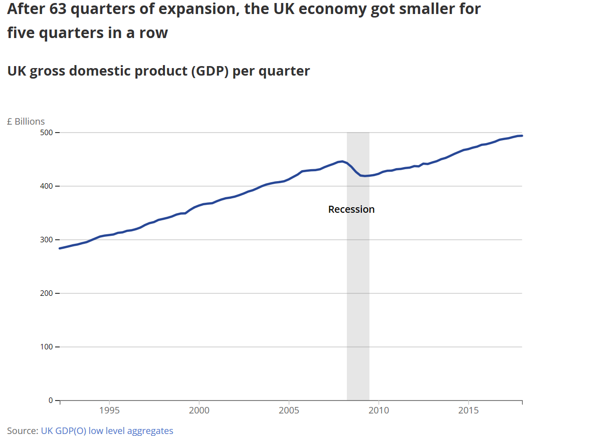 UK economy 10 years on from 2008 GDP