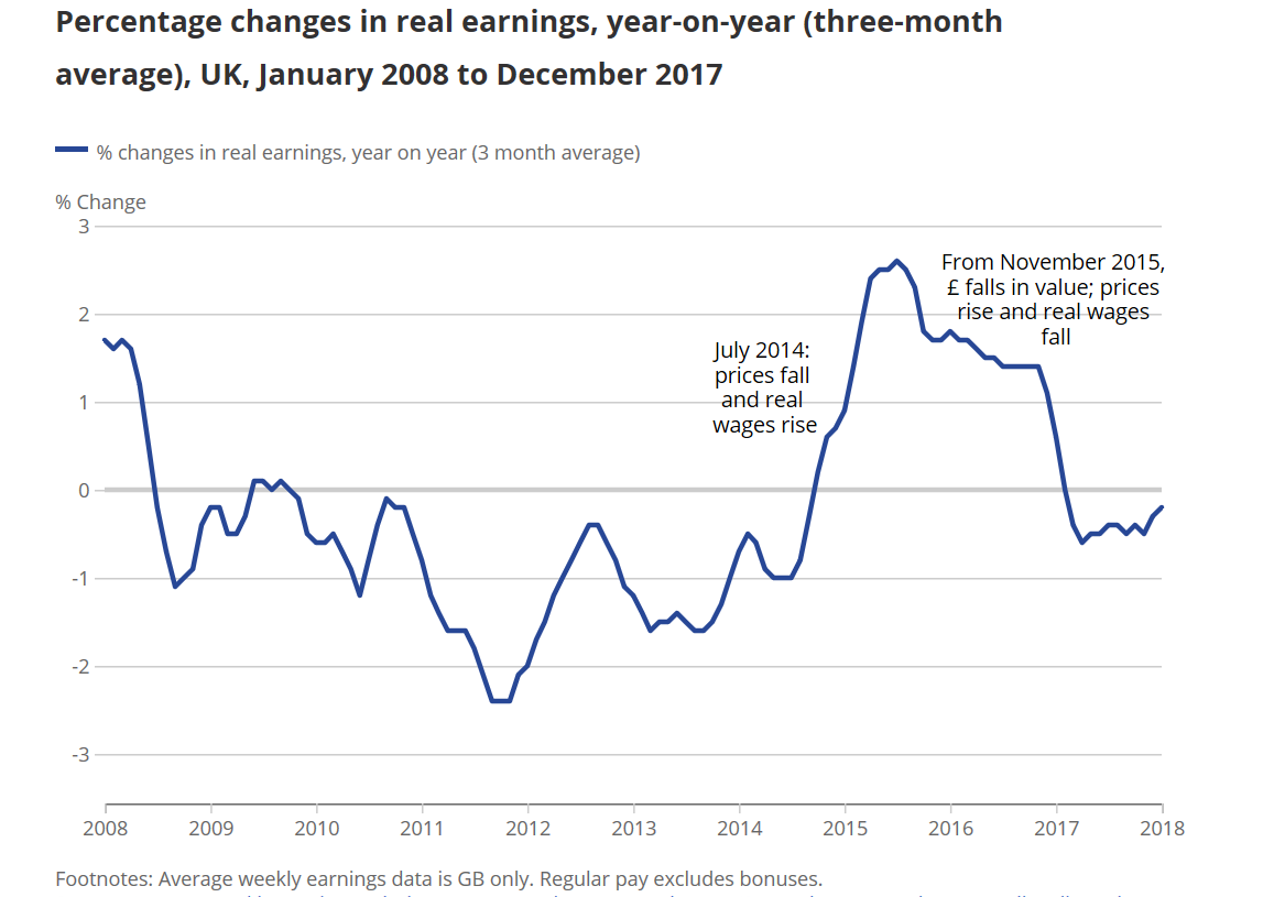 UK economy 10 years on from 2008 earnings