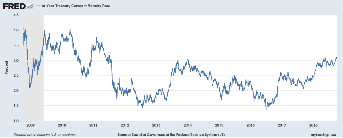 US Bond Yields 2008 to 2018 10 year yield 20181006
