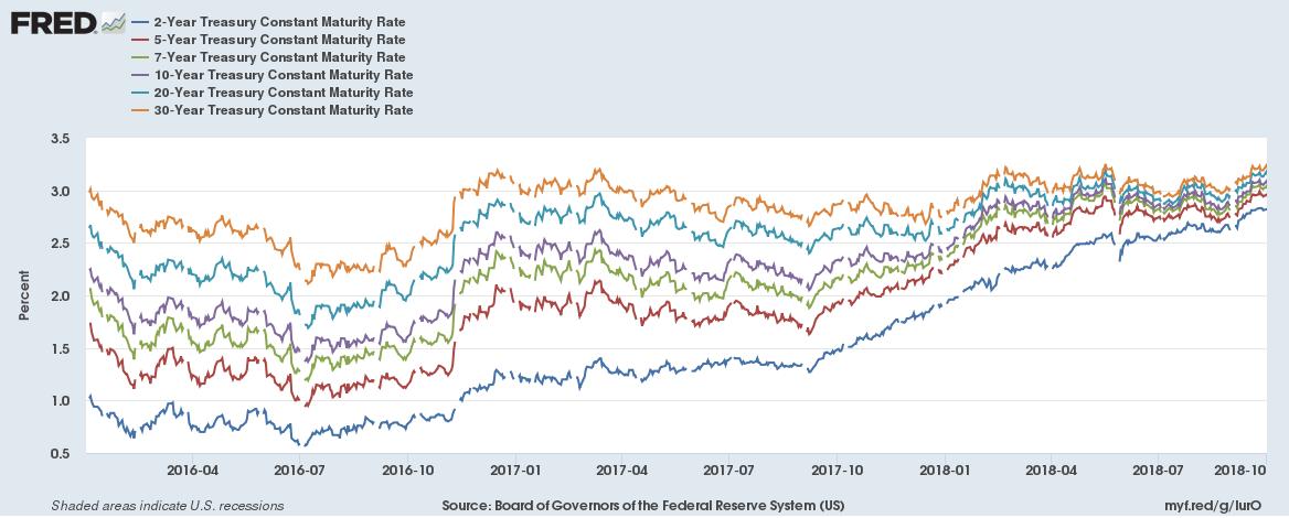 US Bond Yields 2016 onwards 20181006