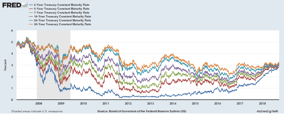 US Bond Yields long term 20181006