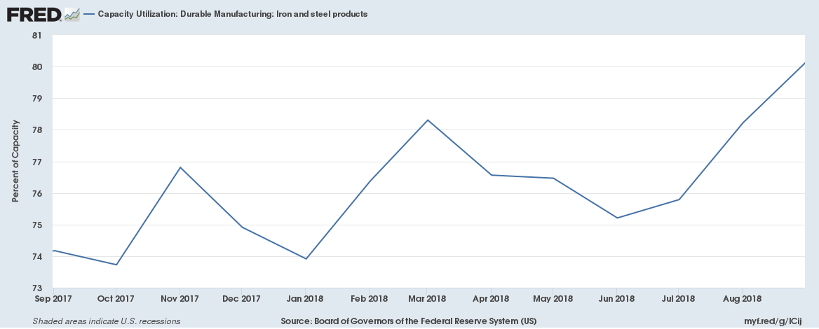 US October 2018 Capacity Utilization Durable Manufacturing Iron and steel products