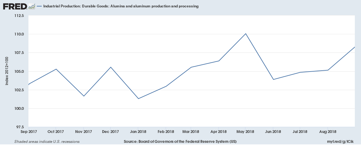 US October 2018 Industrial Production Durable Goods Alumina and aluminum production and processing