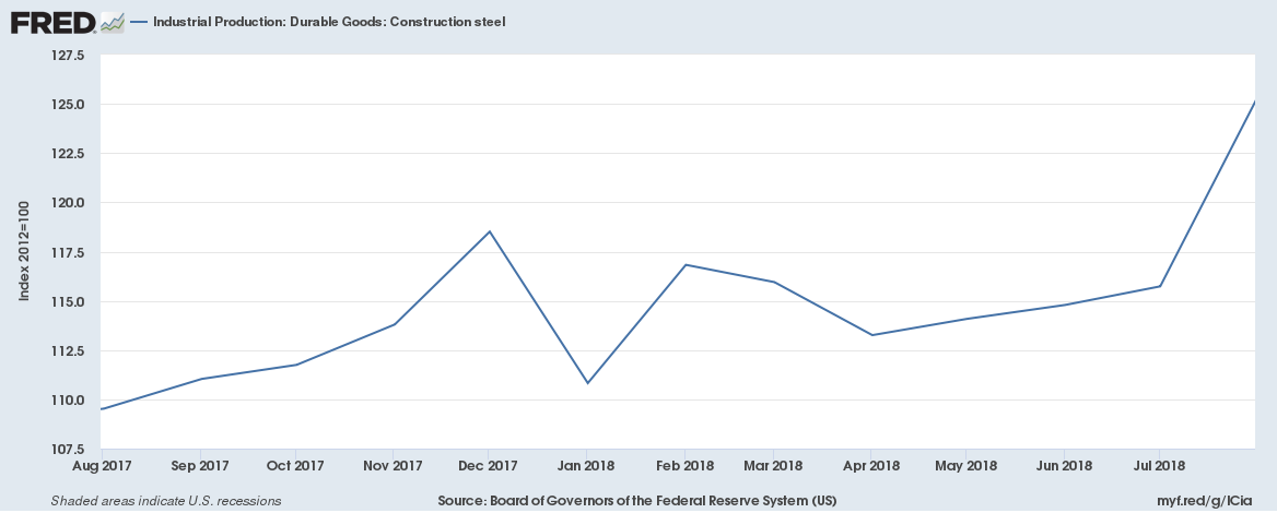 US October 2018 Industrial Production Durable Goods Construction steel
