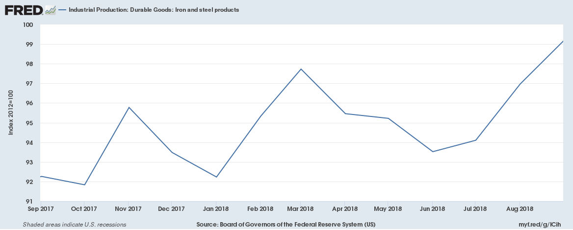 US October 2018 Industrial Production Durable Goods Iron and steel products