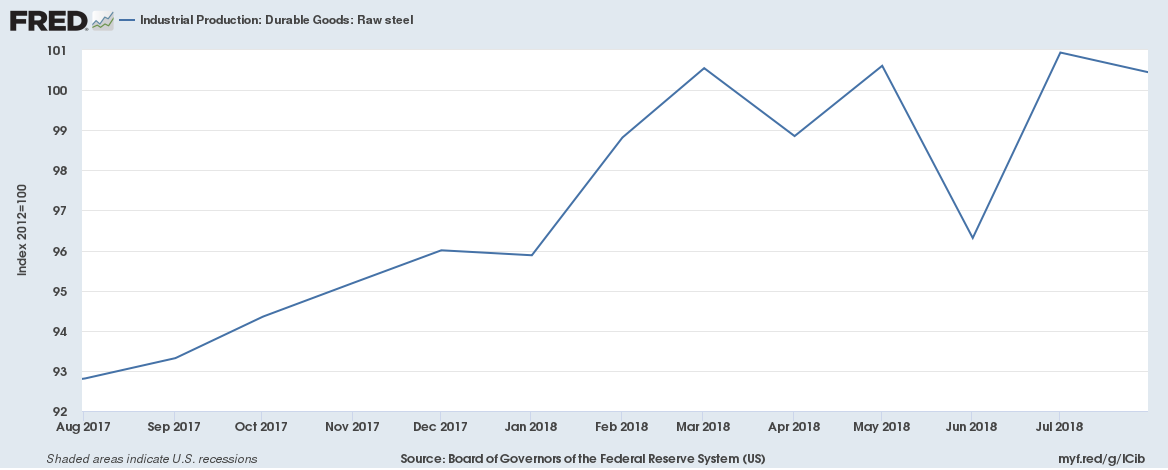 US October 2018 Industrial Production Durable Goods Raw steel