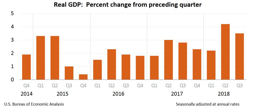 US Q3 2018 GDP