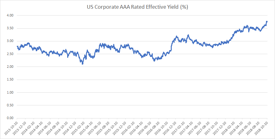 US corporate bond yields October 2018