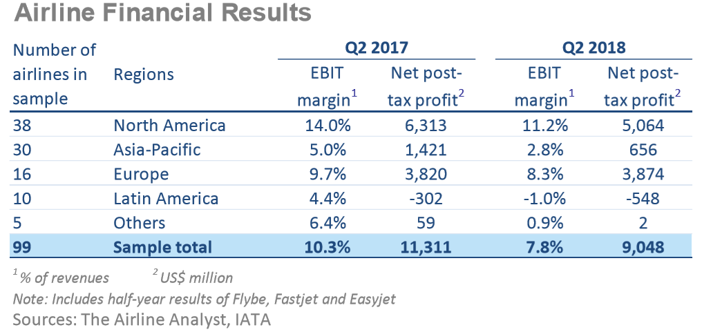Airlines Q2 results