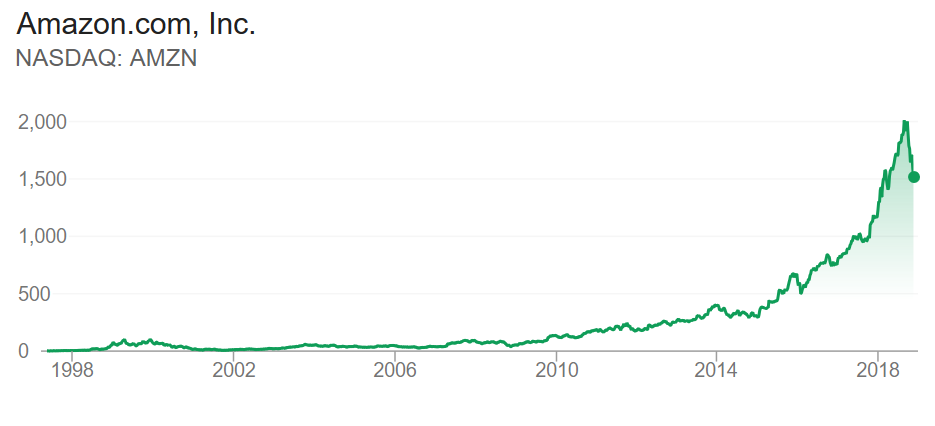 Amazon Stock Price until November 2018