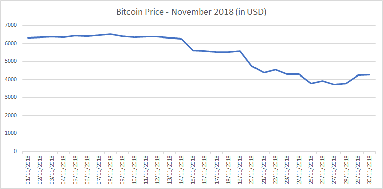 Bitcoin Price November 2018