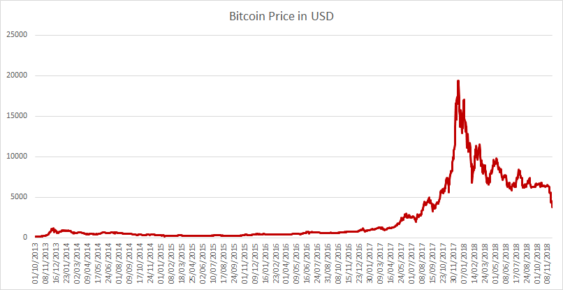 Bitcoin Price in USD