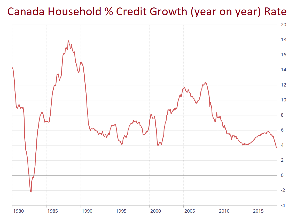 Canada Household Credit Growth Rate November 2018