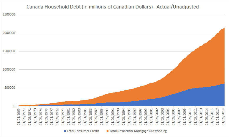 Canada Household Debt Outstanding November 2018