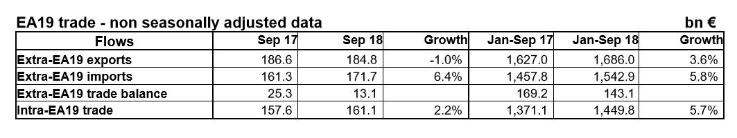 Euro Area trade January to September 2018 table