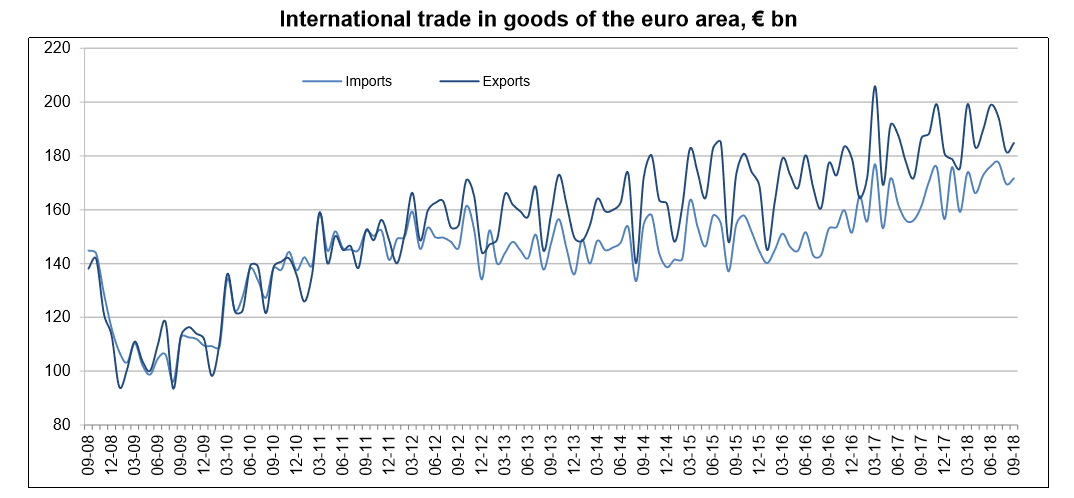 Euro Area trade until September 2018 graph