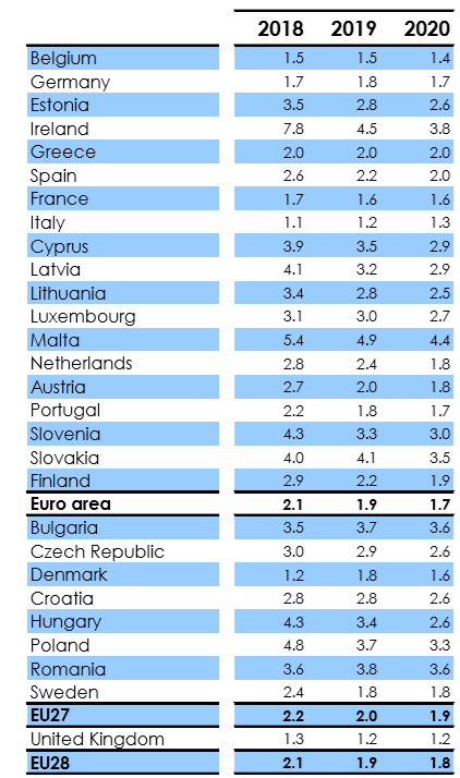 European Commission GDP 2018 to 2020 estimates