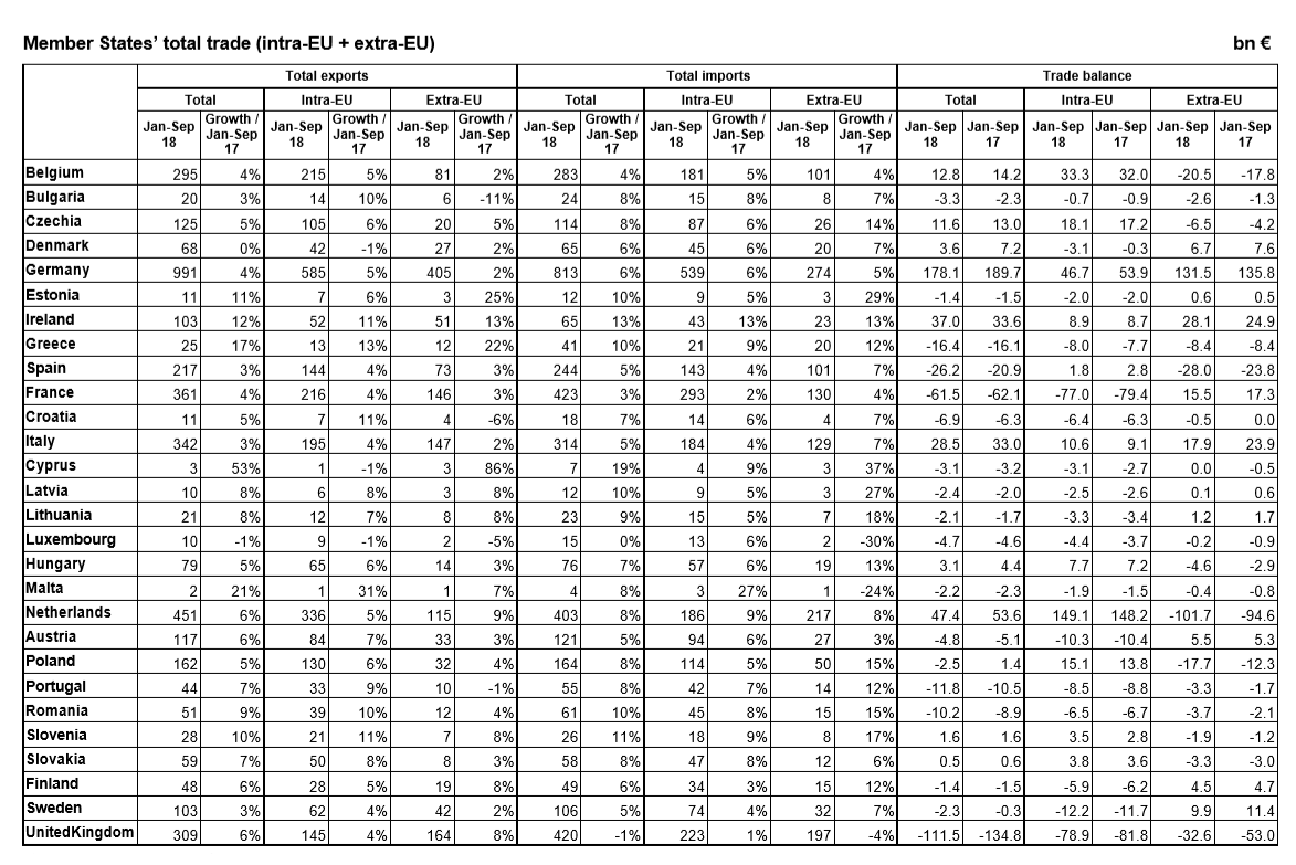 European Union trade January to September 2018 full data by member state
