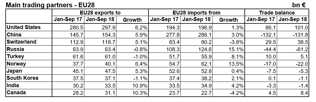 European Union trade January to September 2018 table by partner