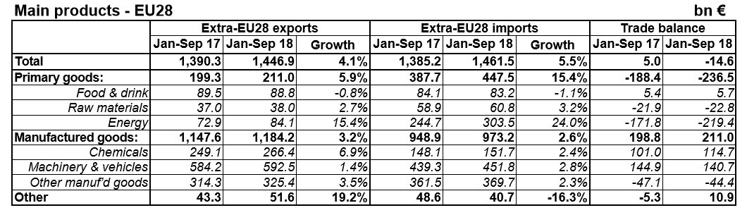 European Union trade January to September 2018 table by product