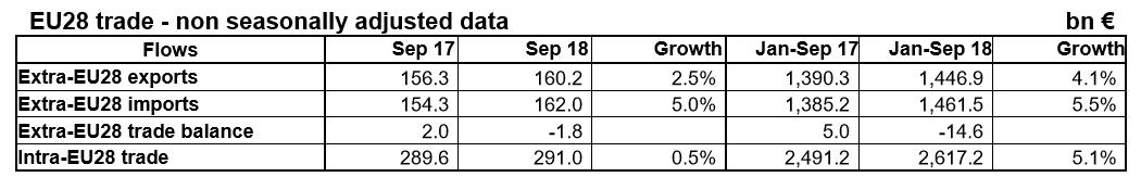 European Union trade January to September 2018 table