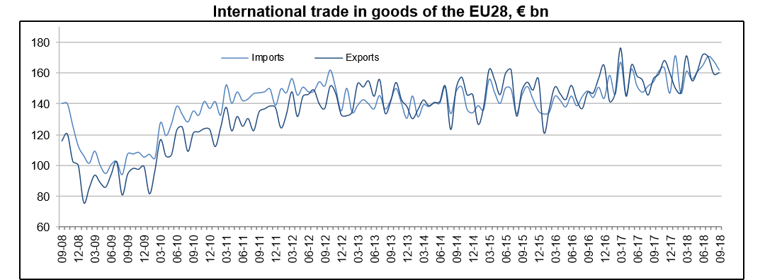 European Union trade until September 2018 graph