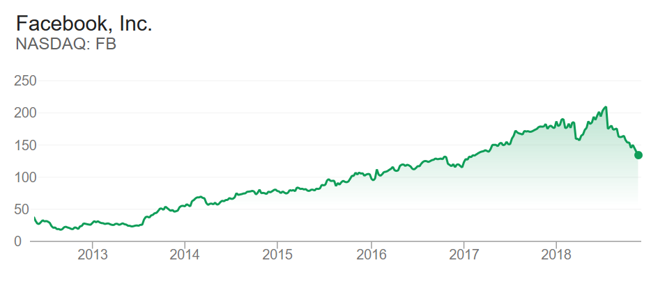Facebook Stock Price until November 2018