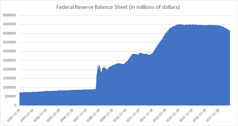 Federal Reserve Balance Sheet 2002 to 2018