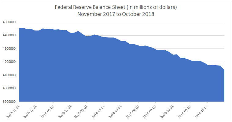 Federal Reserve Balance Sheet 2017 to 2018
