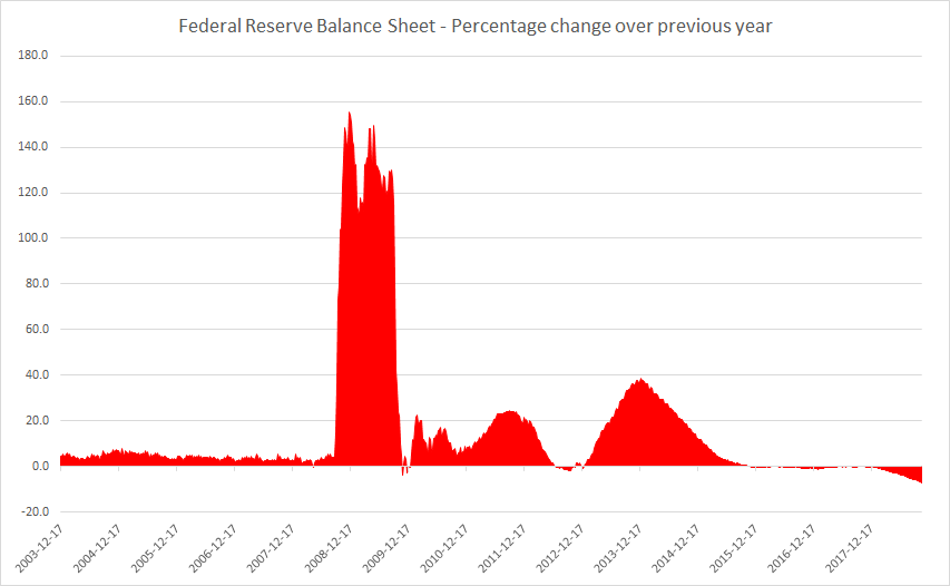 Federal Reserve Balance Sheet Percentage Change from Previous Year