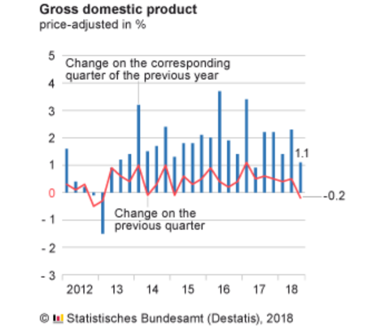 German Q3 2018 GDP