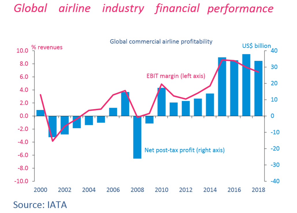 Global airline industry financial performance