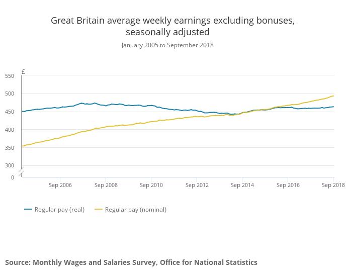 Great Britain average weekly earnings excluding bonuses November 2018