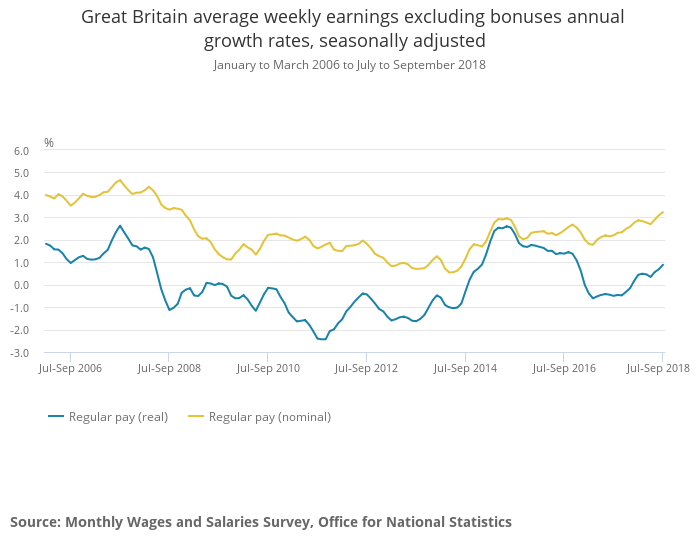 Great Britain average weekly earnings excluding bonuses annual growth rates November 2018