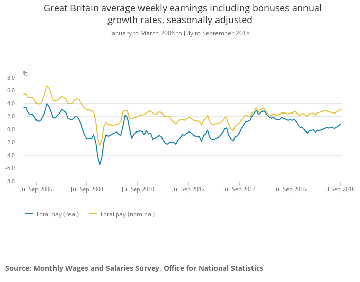 Great Britain average weekly earnings including bonuses annual growth rates November 2018