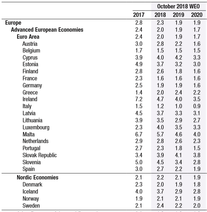 IMF GDP 2018 to 2020 estimates