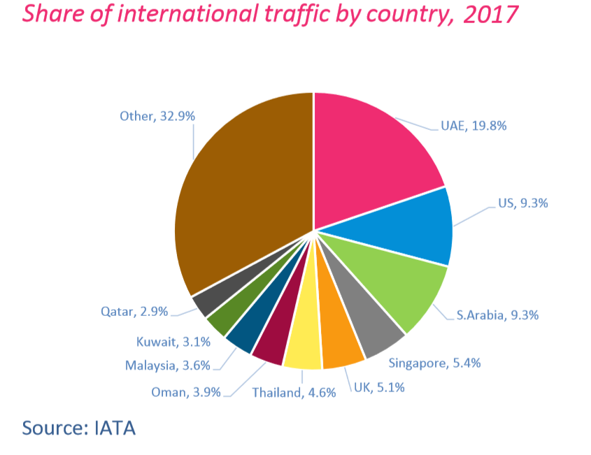 International air traffic by country