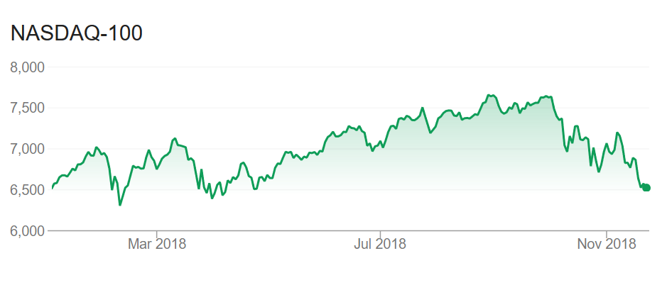 Nasdaq 100 January to November 2018