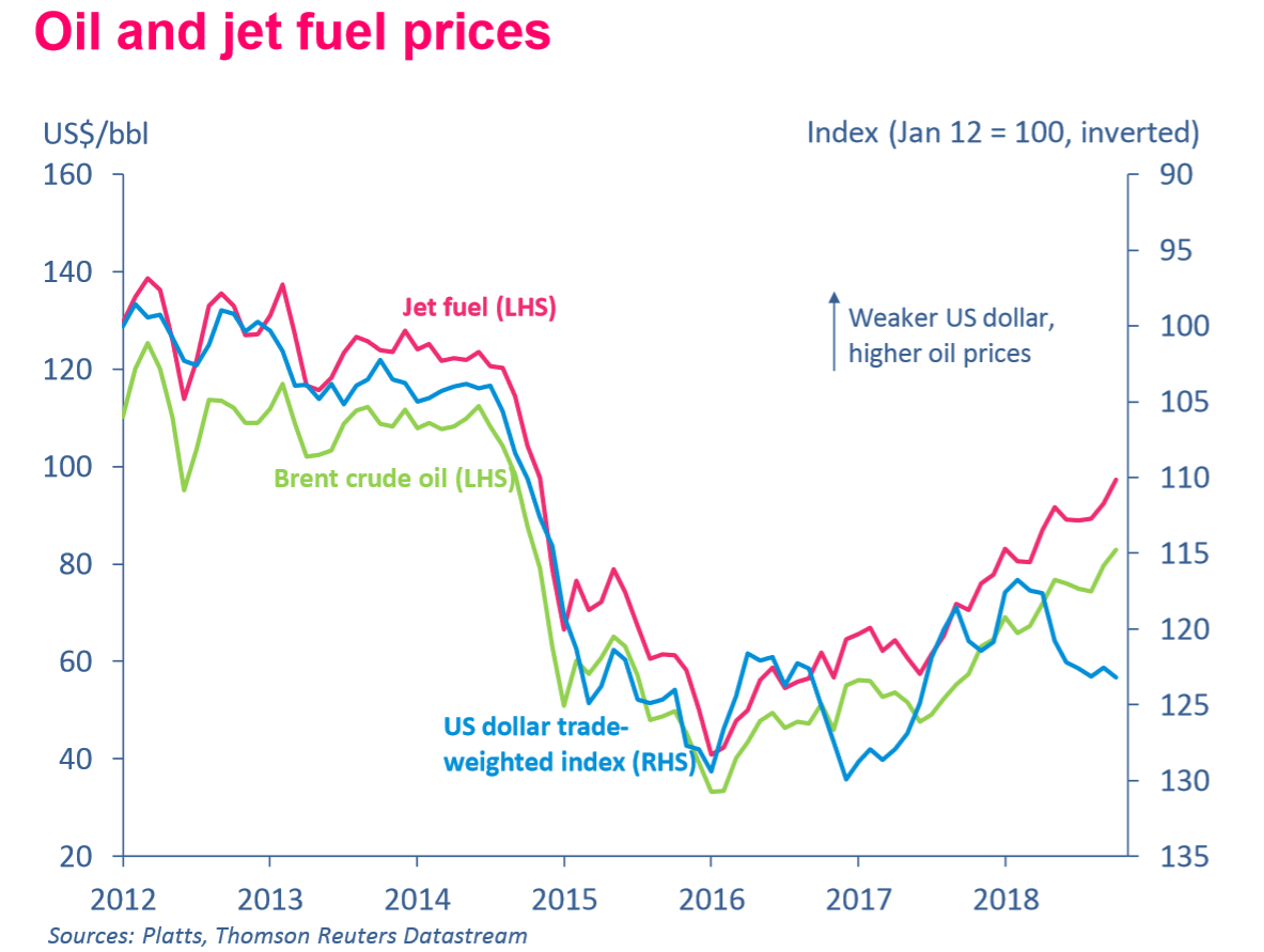 Oil and Jet fuel prices 2011 to 2018