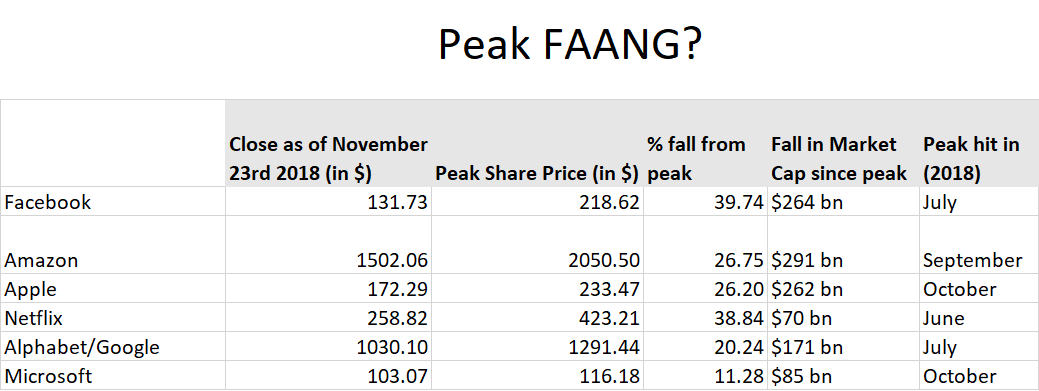 Peak FAANG Updated
