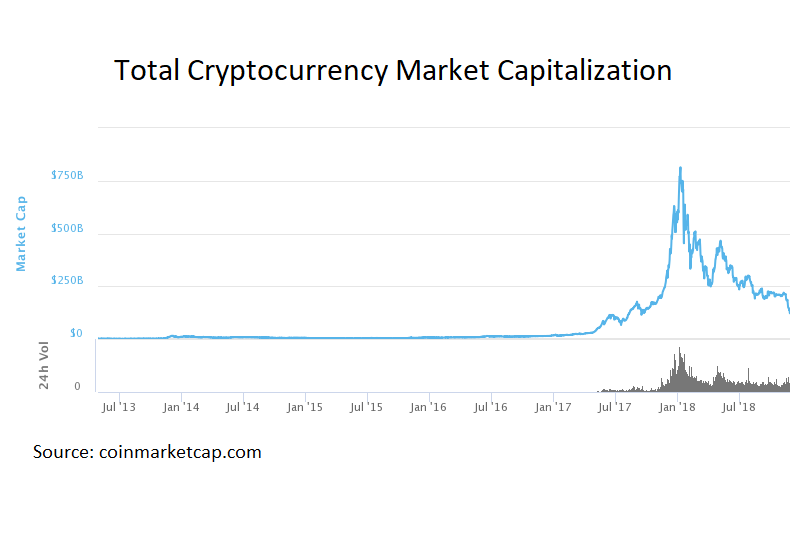 Total Cryptocurrency Market Cap
