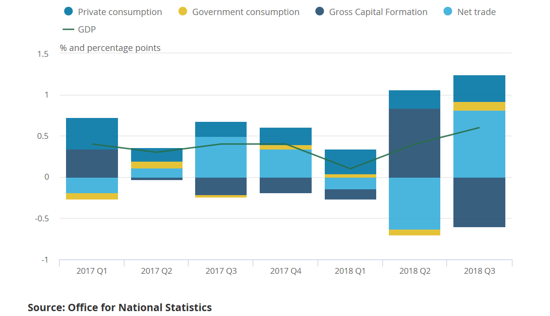 UK 2018 Q3 GDP Contribution to GDP