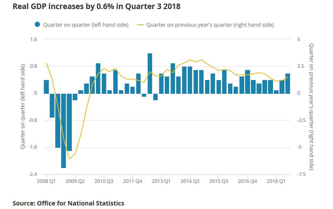 UK 2018 Q3 GDP QoQ growth